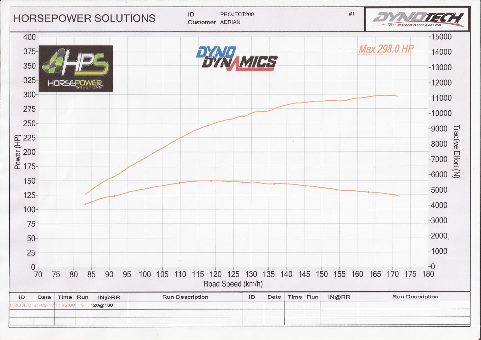 When the SR20 engine was first re-built, it was dyno tuned so it would run  correctly but nothing much was done to extract a lot of horse power.